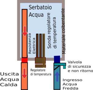 come-funziona-scaldabagno-elettrico-300x291 Assistenza Scaldabagno Roma | Tel 06.43682835