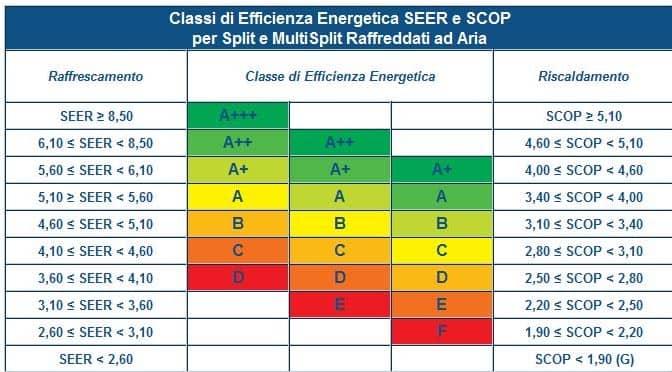 etichette-seer-condizionatore Assistenza Condizionatori Roma | Tel 06.43682835