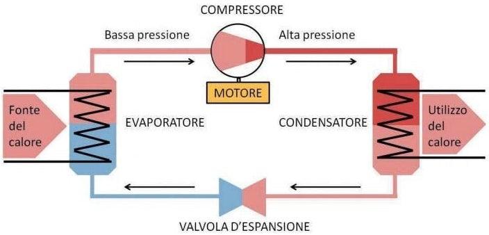ciclo-condizionatore Ricarica GAS Condizionatore Roma - Quando si deve effettuare?