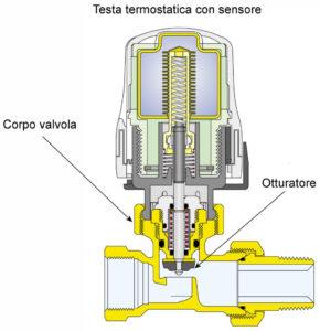 valvola-termostatica-290x300 Installazione Valvole Termostatiche Roma - Come funzionano? Si risparmia? Problemi?